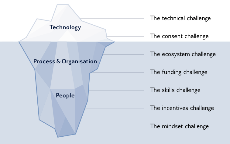 Iceberg that shows the different challenges in dementia research