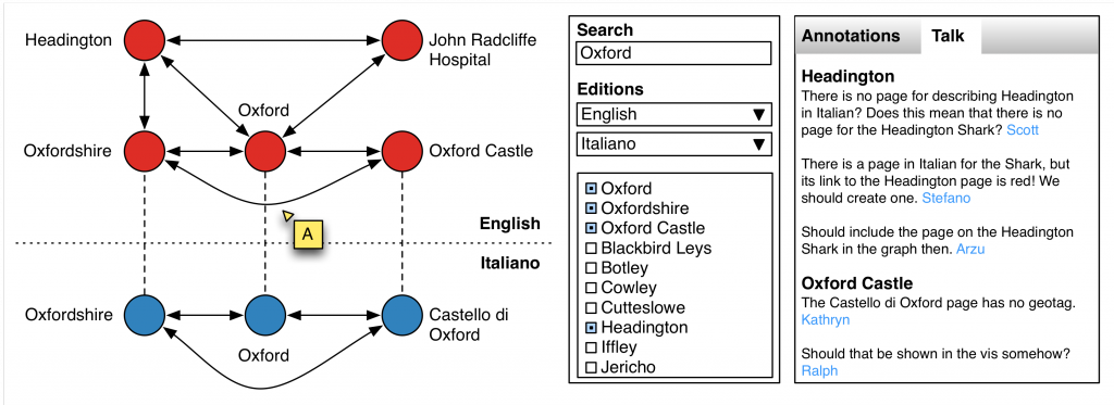 Collaborative visualizations for Wikipedia--Fig1--Wikipedia_Oxford_graph