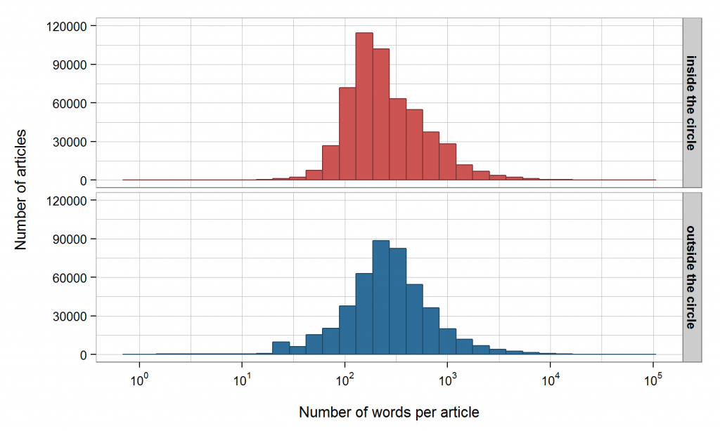 Wikipedia article length in different regions