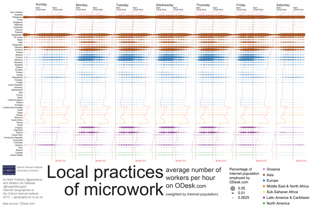 ODesk-Local_practices_of_microwork-final-011-1024x682