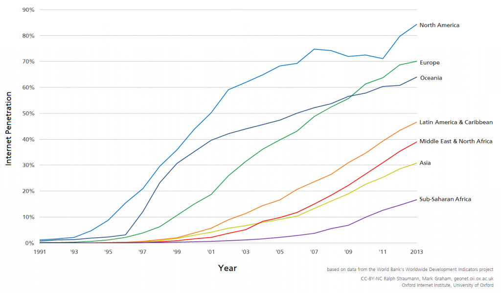 Proportion of Internet users in the population per world region, 1991–2013