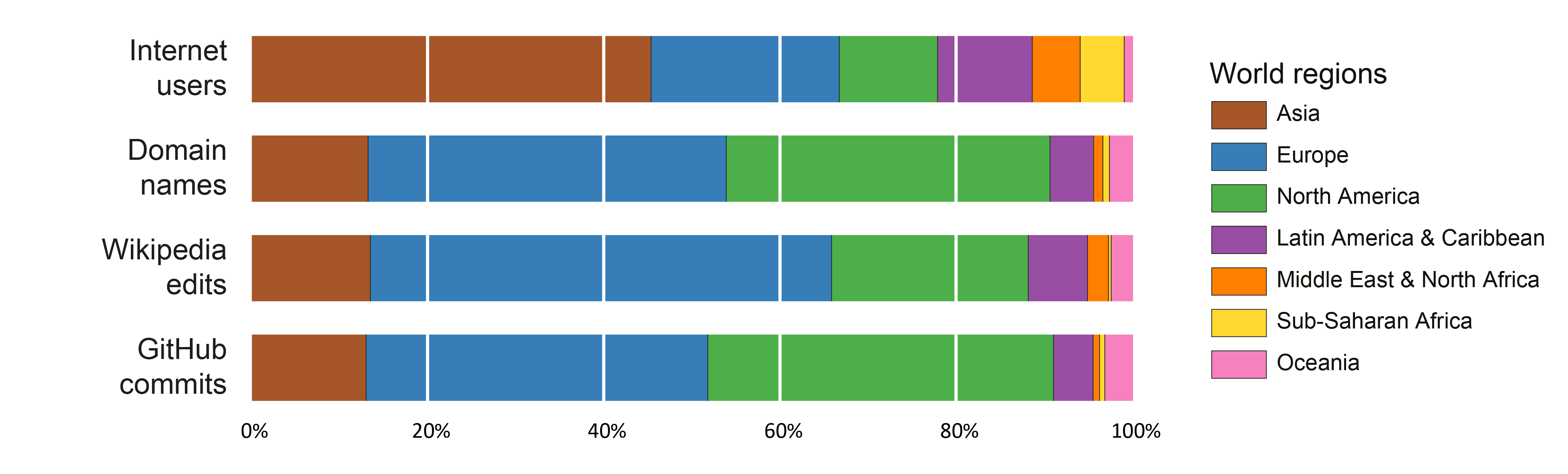 Distribution of internet users and platforms and modes of participation