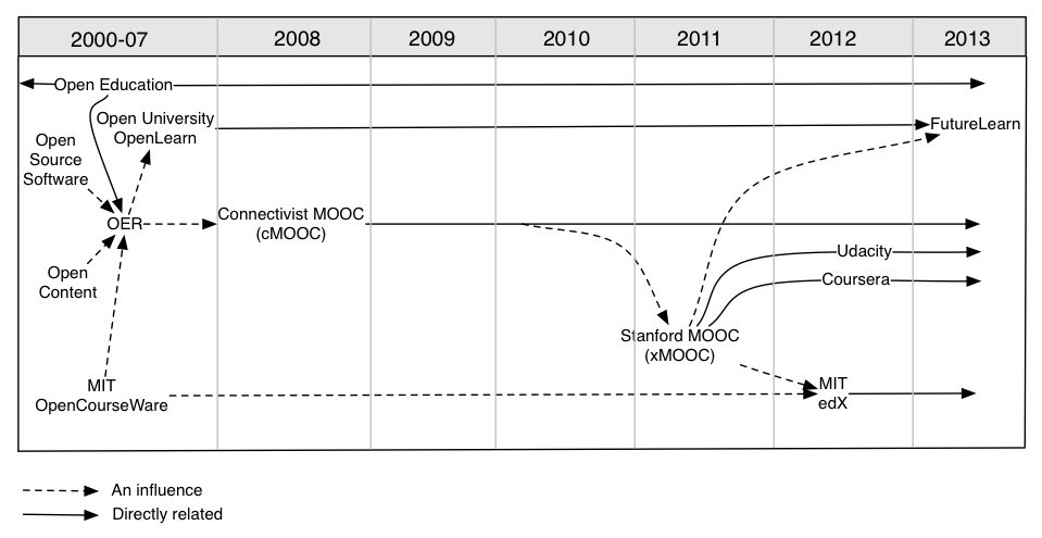 Timeline of the development of MOOCs and open education