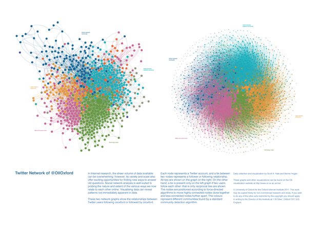 Twitter Network of @OIIOxford